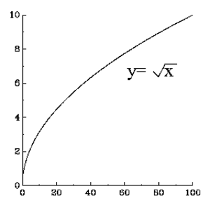 how to find derivative of y root x